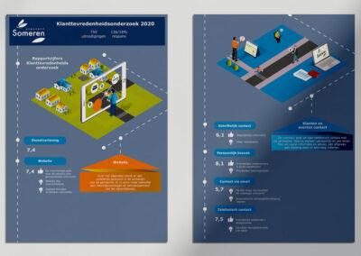 Infographic-Gemeente-Someren-d